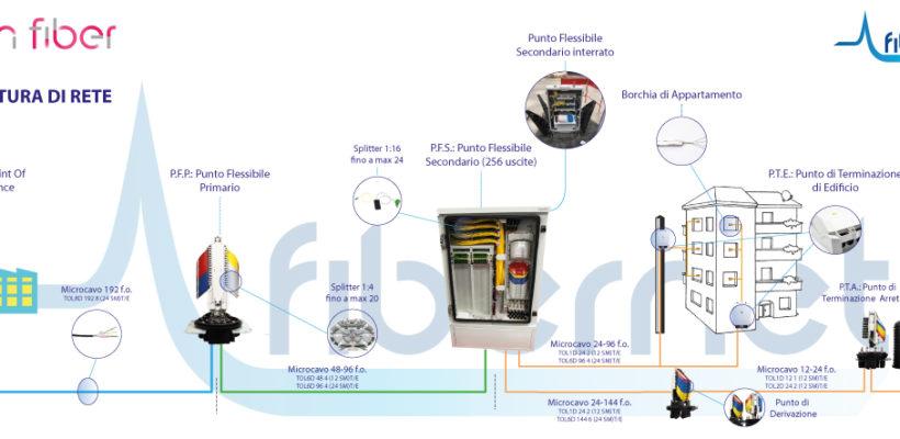 Architettura di rete FTTH Open Fiber, una spiegazione semplice
