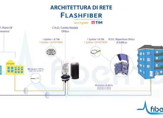 TELECOM-&-FASTWEB-Flash-Fiber