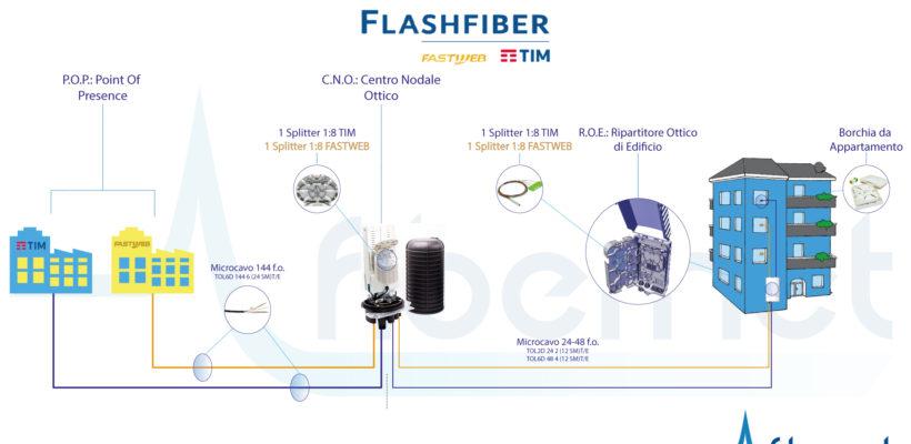 Guida semplificata allo schema di rete FTTH Flash Fiber