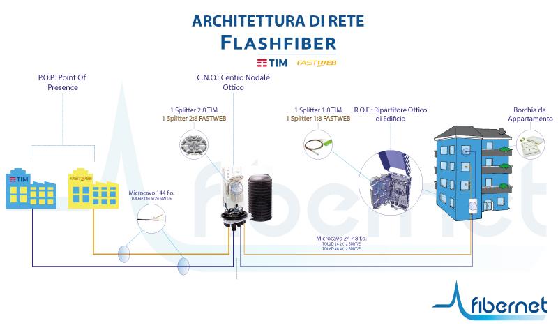 Flash Fiber