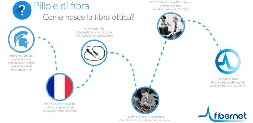 """Inizia """"Pillole di Fibra"""", la rubrica sul mondo della fibra ottica"""