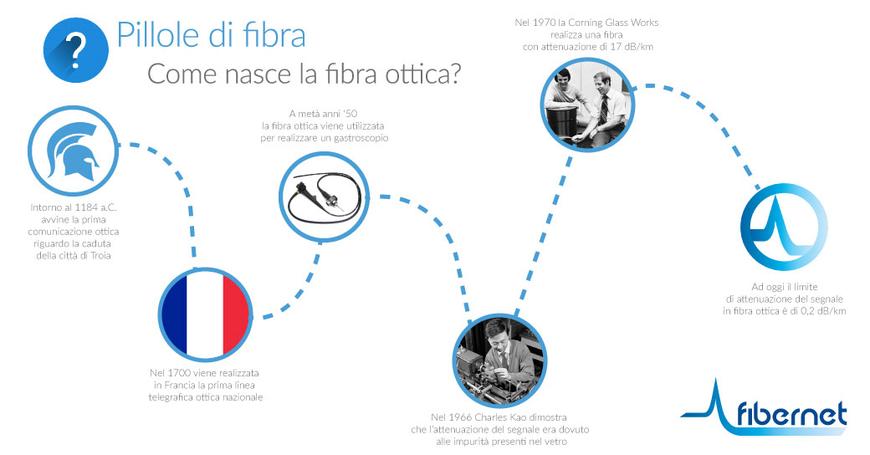 Come nasce la fibra ottica