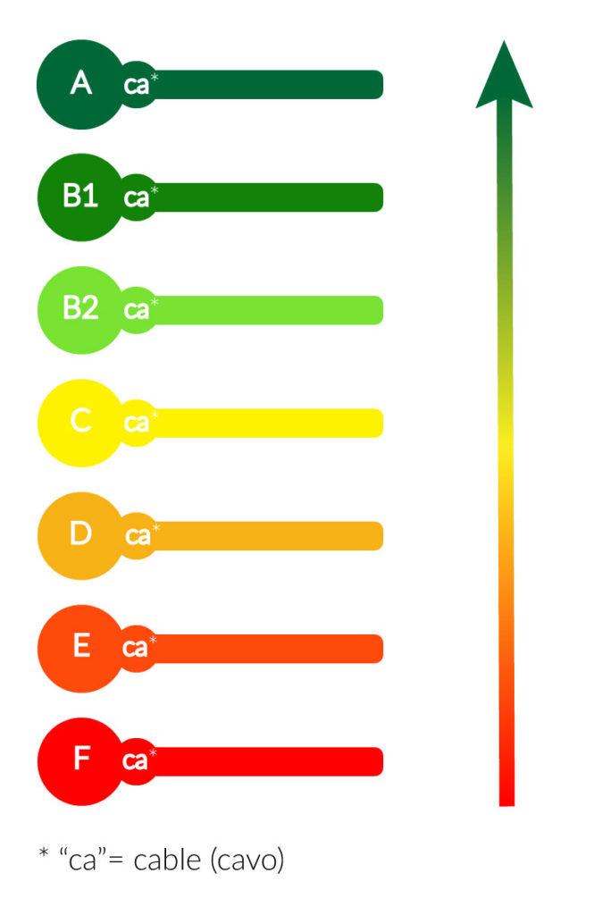 tabella grado cpr